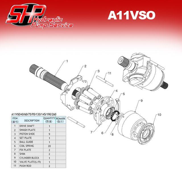 A11VSO   SHP Hydraulic Pump Service